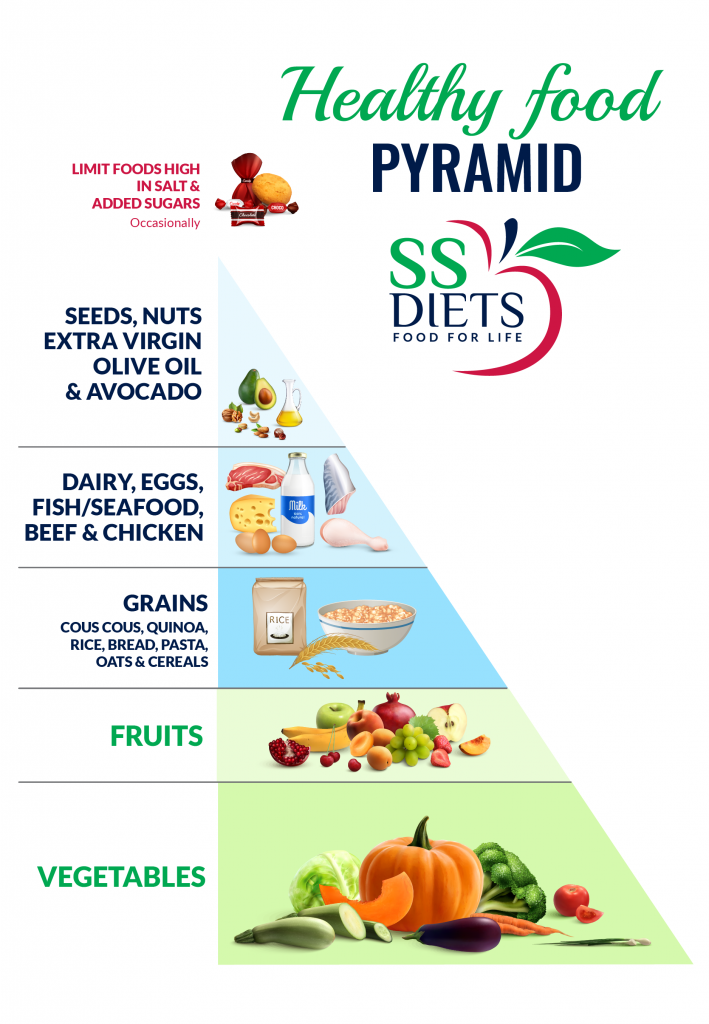 SS Diets Healthy Food Pyramid